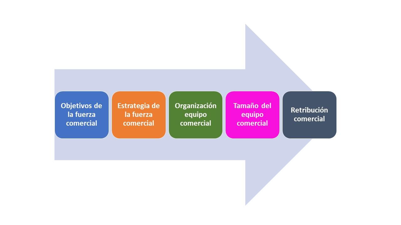 Organización equipo comercial