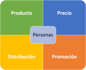 Plan de marketing de empresas y pymes