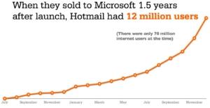 Hotmail alcanzó los 12 millones de usuarios antes de venderse a Microsoft