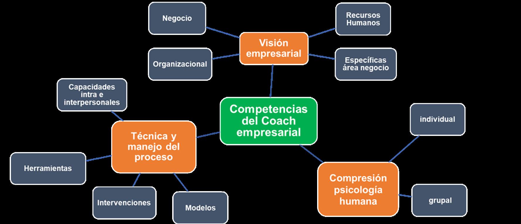 Competencias del Coach empresarial