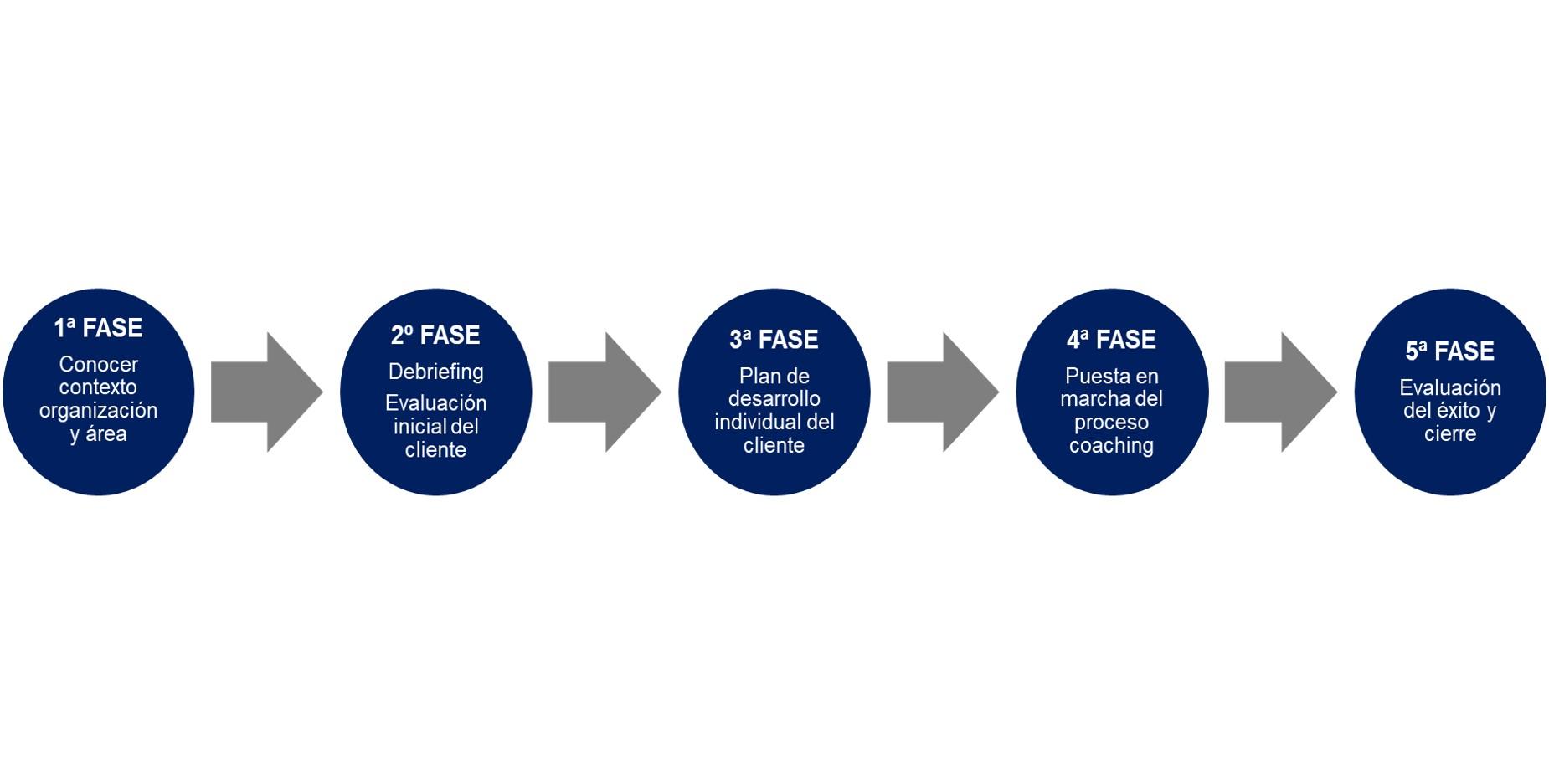 Fases de un proceso de coaching empresarial