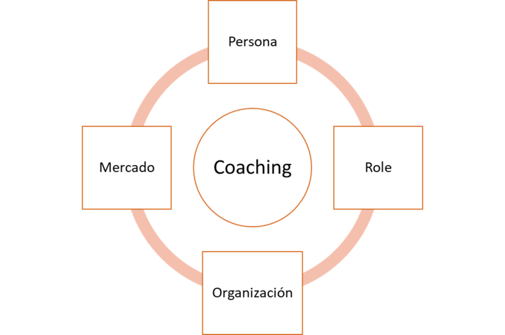 Precios de coaching